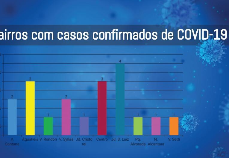 74% do casos de Covid-19 em Jacarezinho são considerados leves