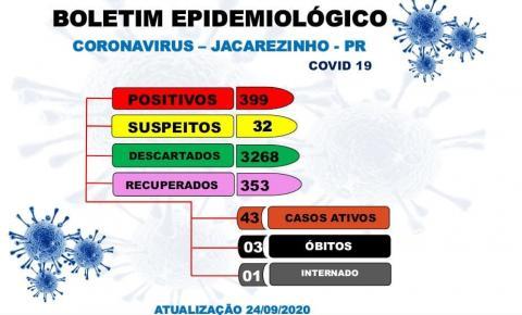 Jacarezinho já ultrapassa 88% de recuperados da Covid-19