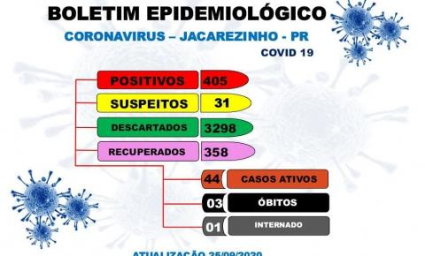 Mesmo com novos casos Jacarezinho mantém média de 88% de recuperados da Covid-19