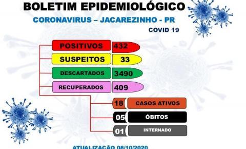 Jacarezinho tem 18 casos ativos do novo coronavírus