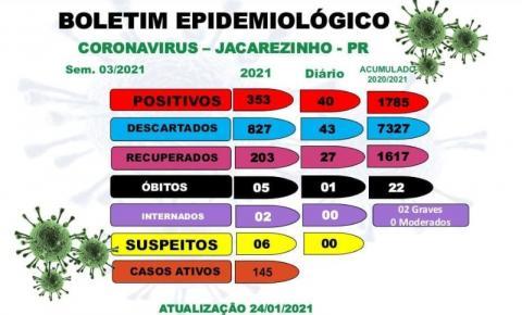 Jacarezinho registra morte de 22ª vítima de complicações da Covid-19